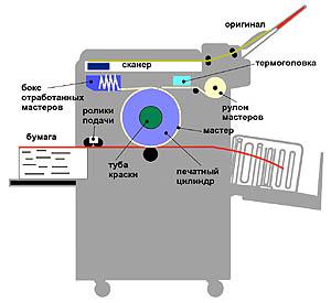 схема ризографа Riso
